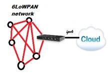 6lowpan IPV6 over Lowpan