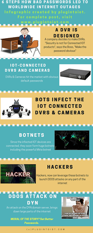 IOT DDOS attacks | How Cameras and DVRs brought the Internet