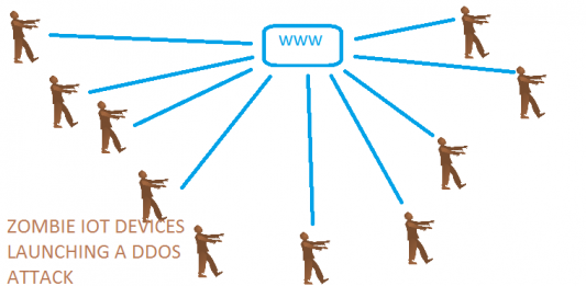 zombie ddos attacks